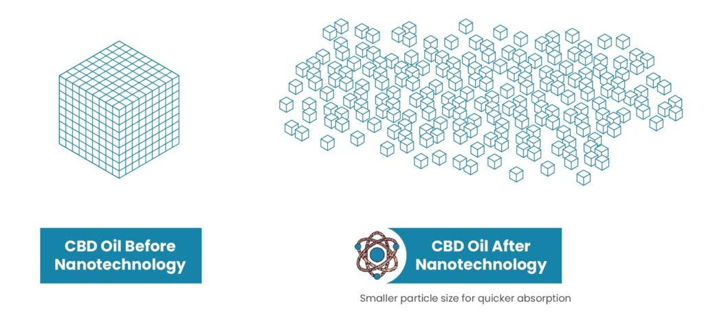 CBD American Shaman Proprietary Nanotechnology Explained